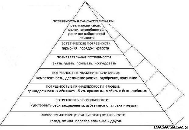 иерархии потребностей